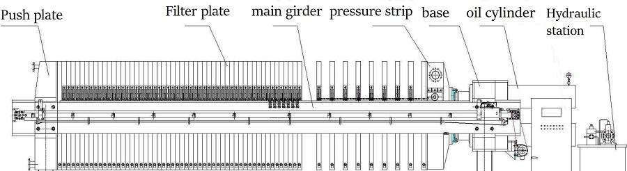 filter press sturcture