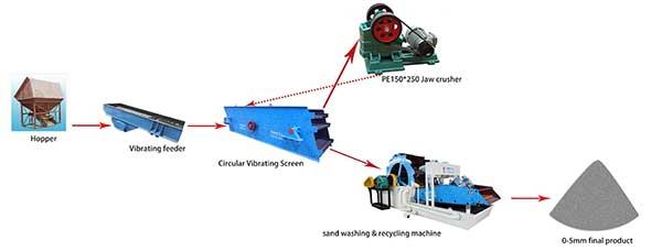 100tph-sand-screening-and-washing-line