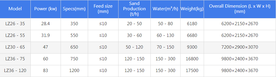 LZ Sand Washing and Recycling Machine specifications