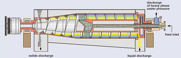 Decanter centrifuge structure