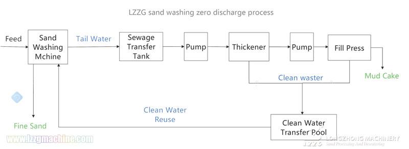 Sand Washing plant Process