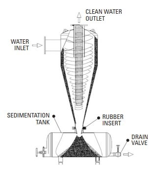 hydrocyclone sand separator structure