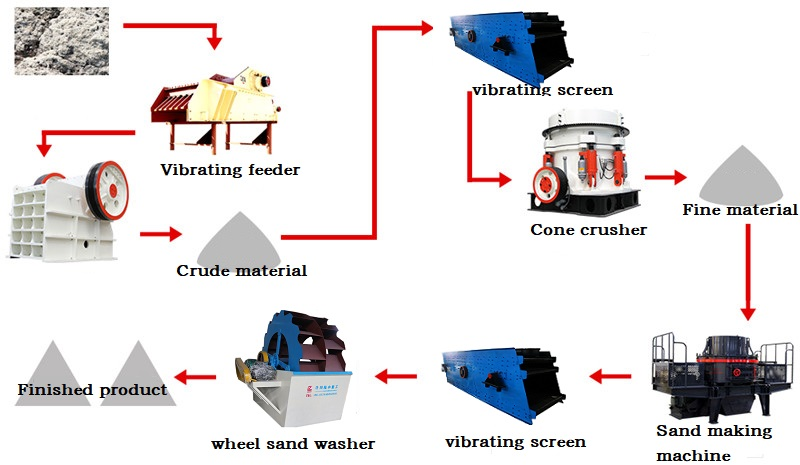 sand washing production line