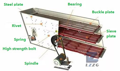 Vibrating screen structure diagram