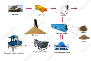 sand production line - lzzg