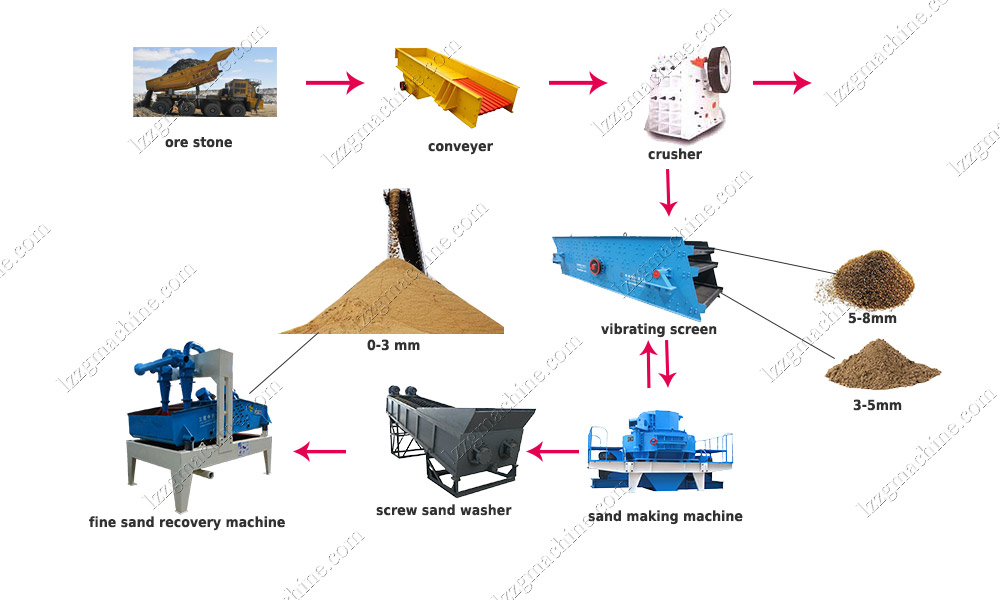 200TPH pebble stone sand production line