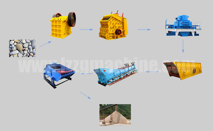 Small sand and gravel production line design scheme