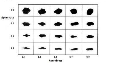 Frac quartz sand Roundness, granularity