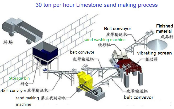 limestone sand making plant design